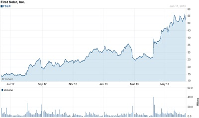 Recovering: First Solar's stock (past 12 months)