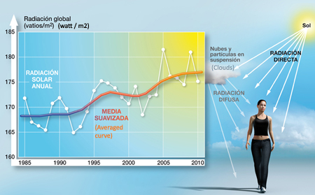 Solar radiation in Spain has increased by 2.3% every decade since the 1980s