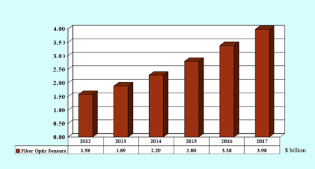Sales of fiber optic sensors will grow at an annual rate of 20.3%  through 2017.