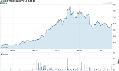 Andor stock (last five years)