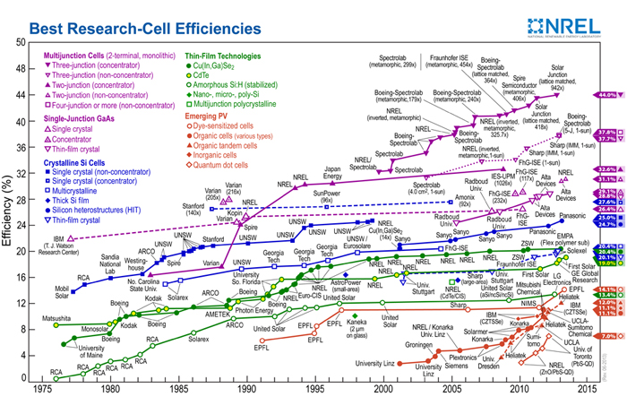 Efficiency timeline: NREL's diagram showing solar cell efficiency development.