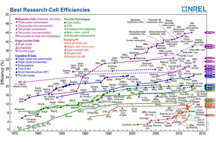 Efficiency timeline: NREL's diagram showing solar cell efficiency development.
