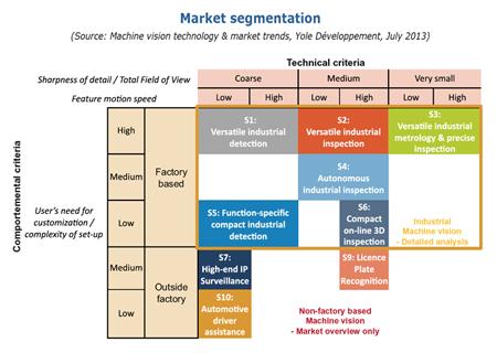 Visionary: Yole has defined nine distinct MV market sectors.
