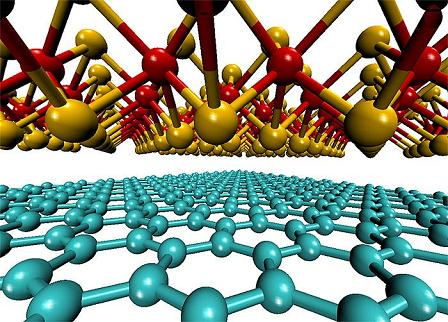 MIT found that a useful solar cell could be made from two one-molecule-thick materials.