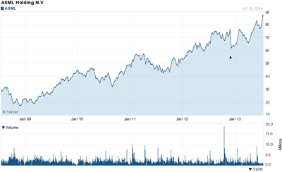 All-time high: ASML's stock
