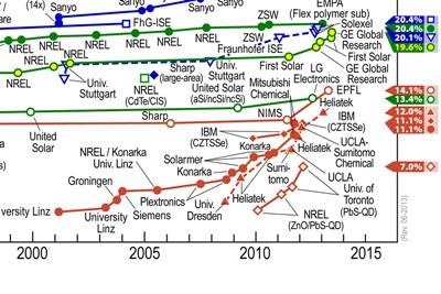 NREL efficiency chart: excerpt