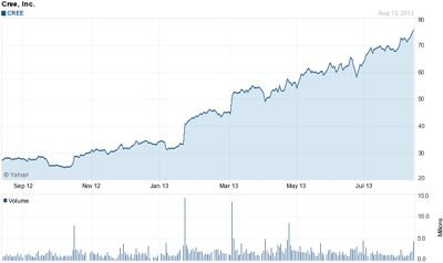 Healthy gains: Cree's stock price (past 12 months)