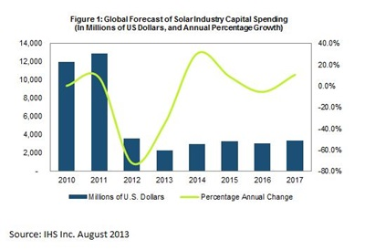 Returning to growth: solar industry capital spending