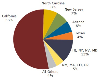 US PV installations Q2 2013