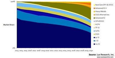 PV adoption roadmap through 2030