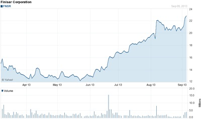 Flying high: Finisar stock (past six months)