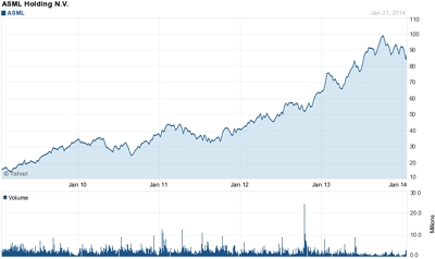 ASML stock: five-year growth