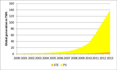 Solar deployments: how PV outstrips CSP