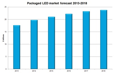 IHS' LED market forecast