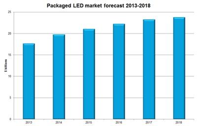 IHS' LED market forecast