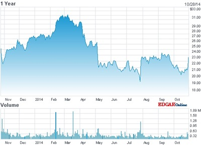 Cynosure stock price: past 12 months