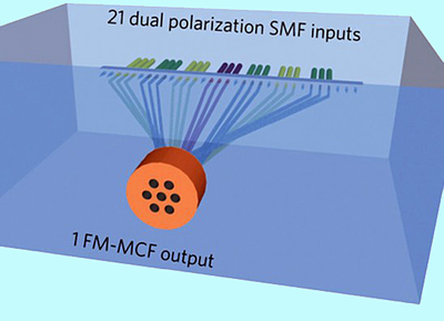 Spatial multiplexing achieves a data rate of 5.1Tbits/s on a single wavelength on one fiber.