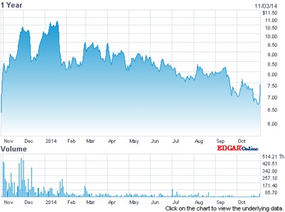 Iridex stock price: past 12 months