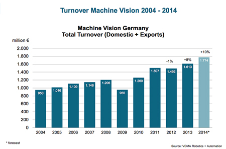 VDMA expecting new record MV sales in Germany for 2014.