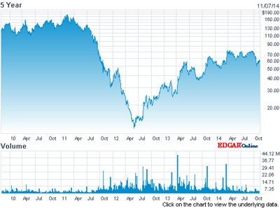 Volatile: First Solar's stock price (past five years)