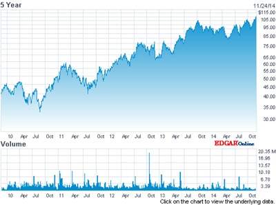 Record high: ASML's stock price (past 5 years)