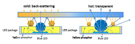 Schematic depiction of the LED-package with the thermo-responsive coating on top.