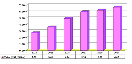 In the pink: APAC sales of LED lamps for general lighting 2014-2019.