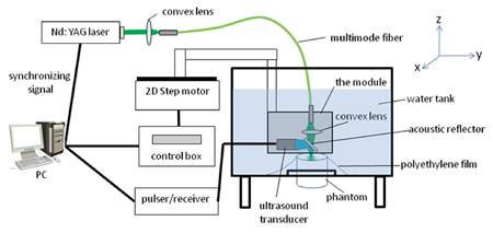 Schematic of CSU's photoacoustic imaging system.
