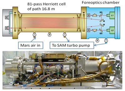 Curiosity's tunable laser spectrometer (click to enlarge)