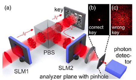 Quantum-secure optical readout of a physical key.