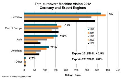 Turnover of German machine vision sales in 2012.