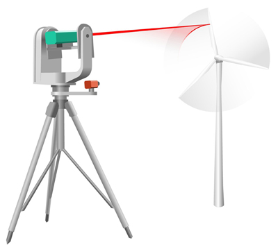 The laser system tracks the motion of the turbine rotor blades.