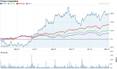 Outperforming the market: Finisar's stock price (past 12 months)