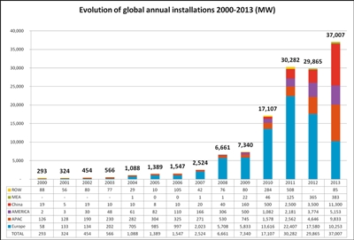 2013 PV installations break-out (click to enlarge)