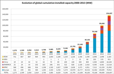 Cumulative installations by geography (click to enlarge)