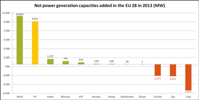Added capacity in 2013 by fuel type (click to enlarge)