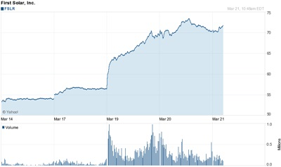 On the up: First Solar's stock price