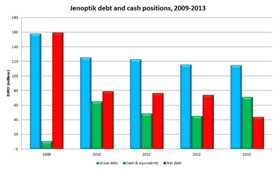 Shrinking: Jenoptik's net debt (click to enlarge)