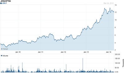 Five-year climb for Jenoptik stock (click to enlarge)