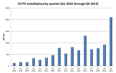 PV installations in the US since 2010 (click to enlarge)