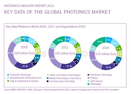 Photonics: