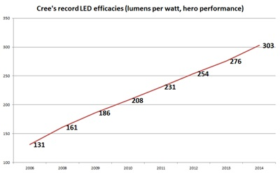 Cree's lumen-per-watt progress