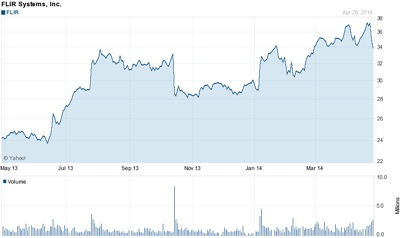 Trending up: FLIR's stock (past 12 months)