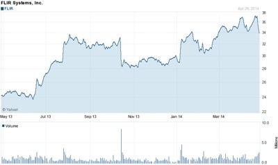 Trending up: FLIR's stock (past 12 months)
