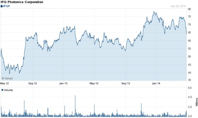 IPG's stock price (past 24 months)
