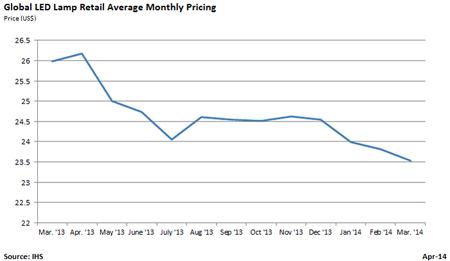 Slipping: global average LED lamp retail price.