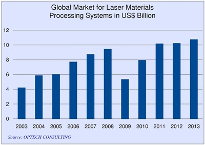 Industrial lasers: back on a growth curve (click to enlarge)