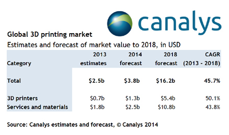 On the up: 3D printing market forecasts to 2018 by Canalys.
