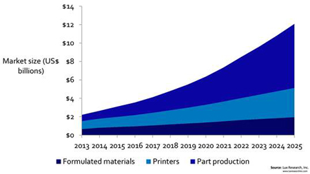 Booming: market for 3D Printers, materials and parts, says Lux Research.