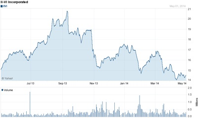 Tough deal to swallow: II-VI stock price (past 12 months)